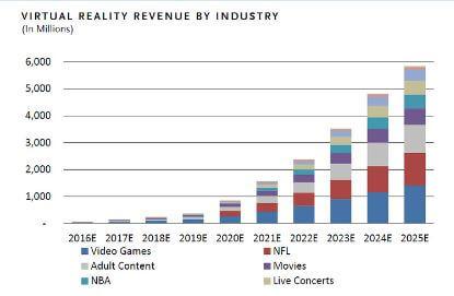 Marktanteile und Umsätze Virtual Reality