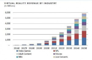 @market watch virtual reality industry